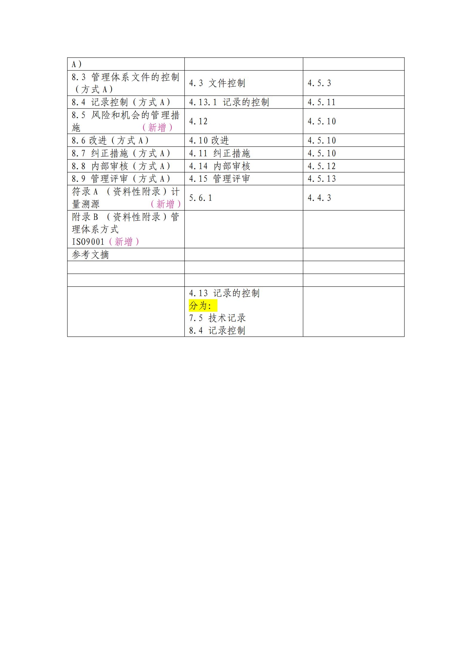 20170903新旧CL01、资质认定准则对照表_01.png