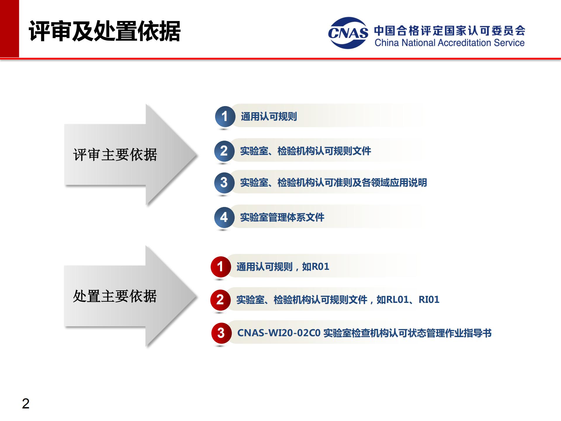 专项监督典型案例(发言人:认可七处 冯涛)_02.png
