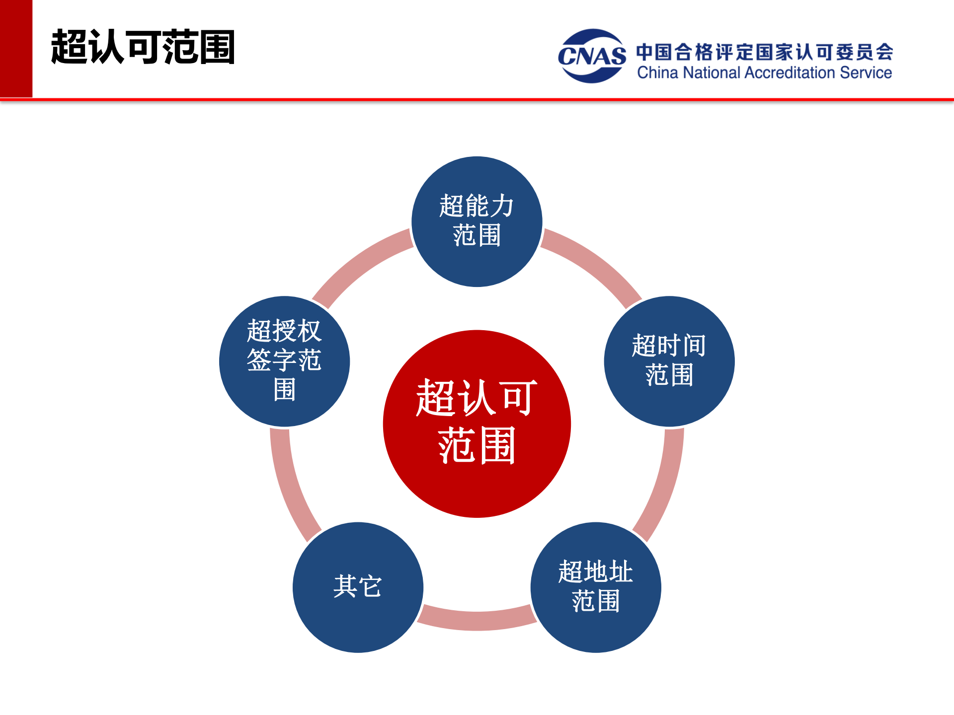专项监督典型案例(发言人:认可七处 冯涛)_04.png