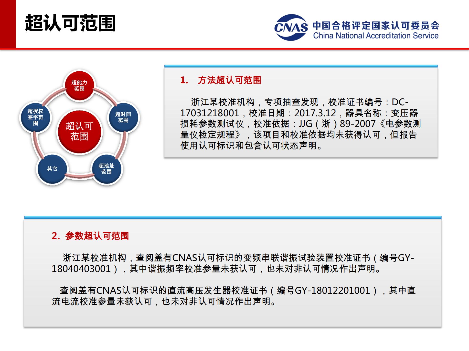 专项监督典型案例(发言人:认可七处 冯涛)_05.png