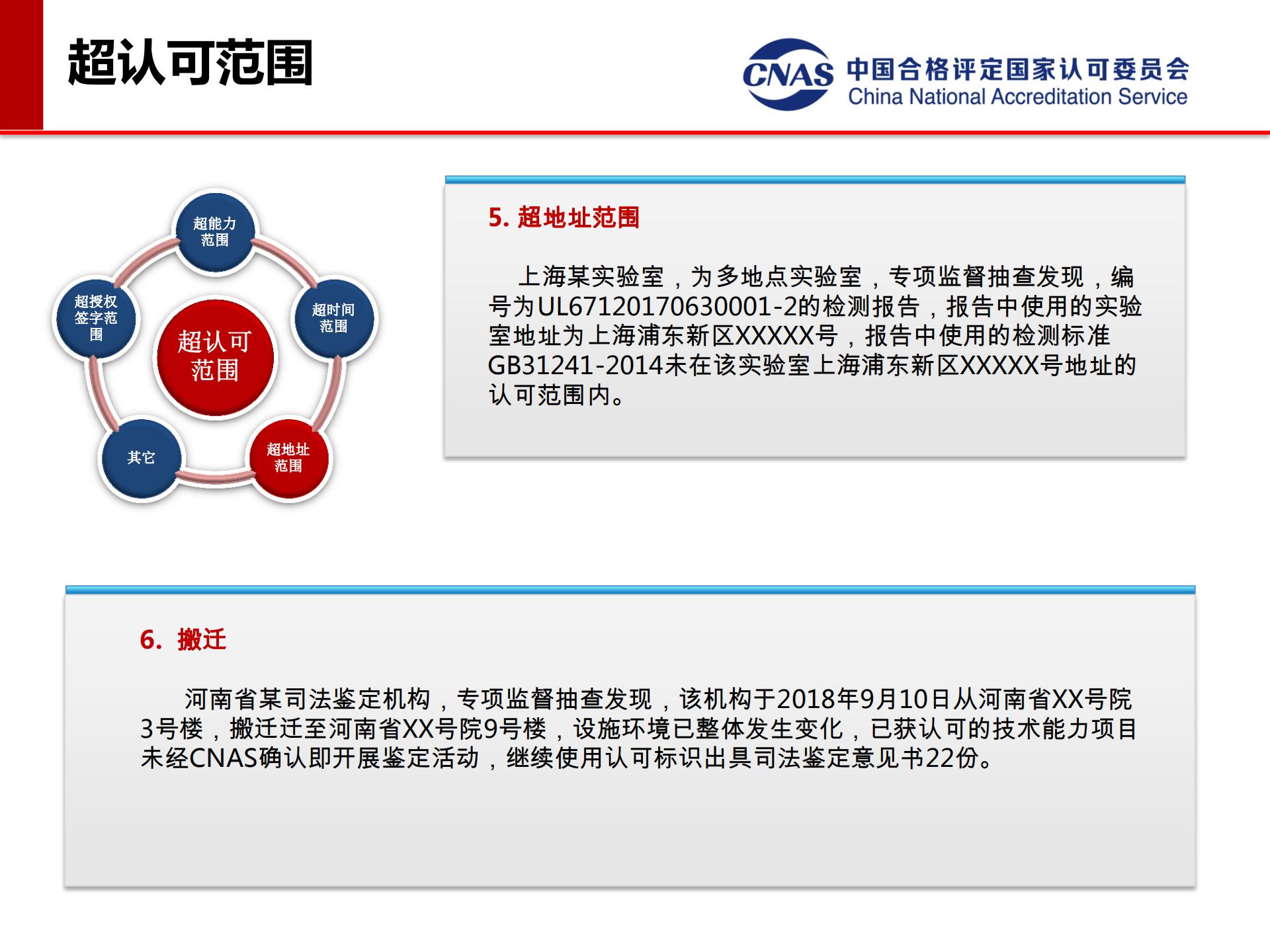 专项监督典型案例(发言人:认可七处 冯涛)_07.png