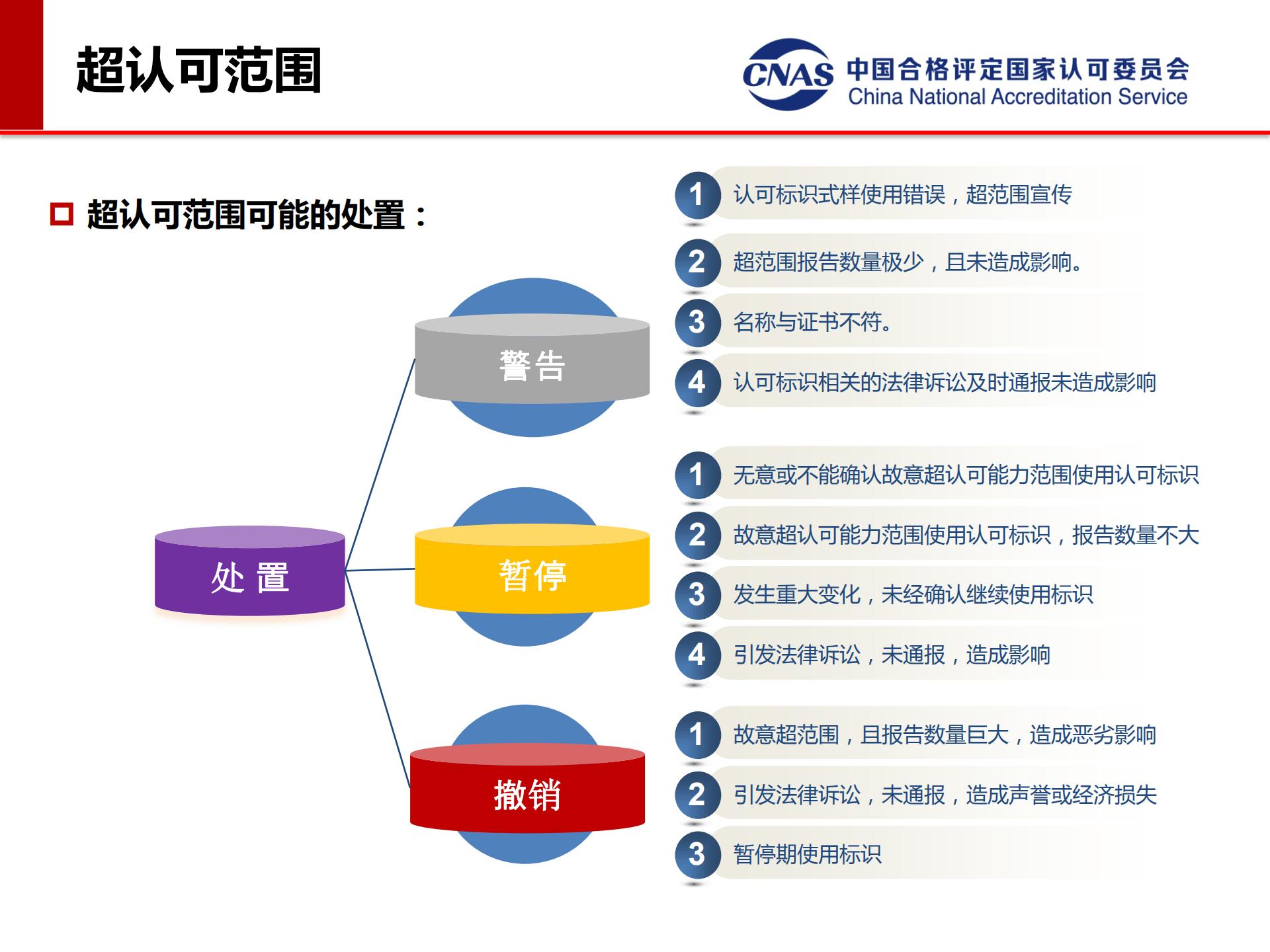 专项监督典型案例(发言人:认可七处 冯涛)_09.png
