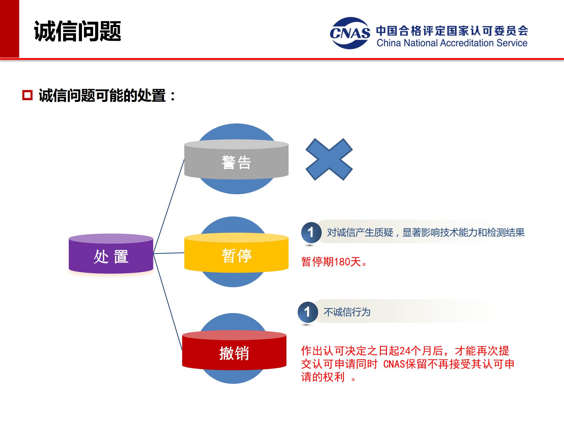 专项监督典型案例(发言人:认可七处 冯涛)_15.png
