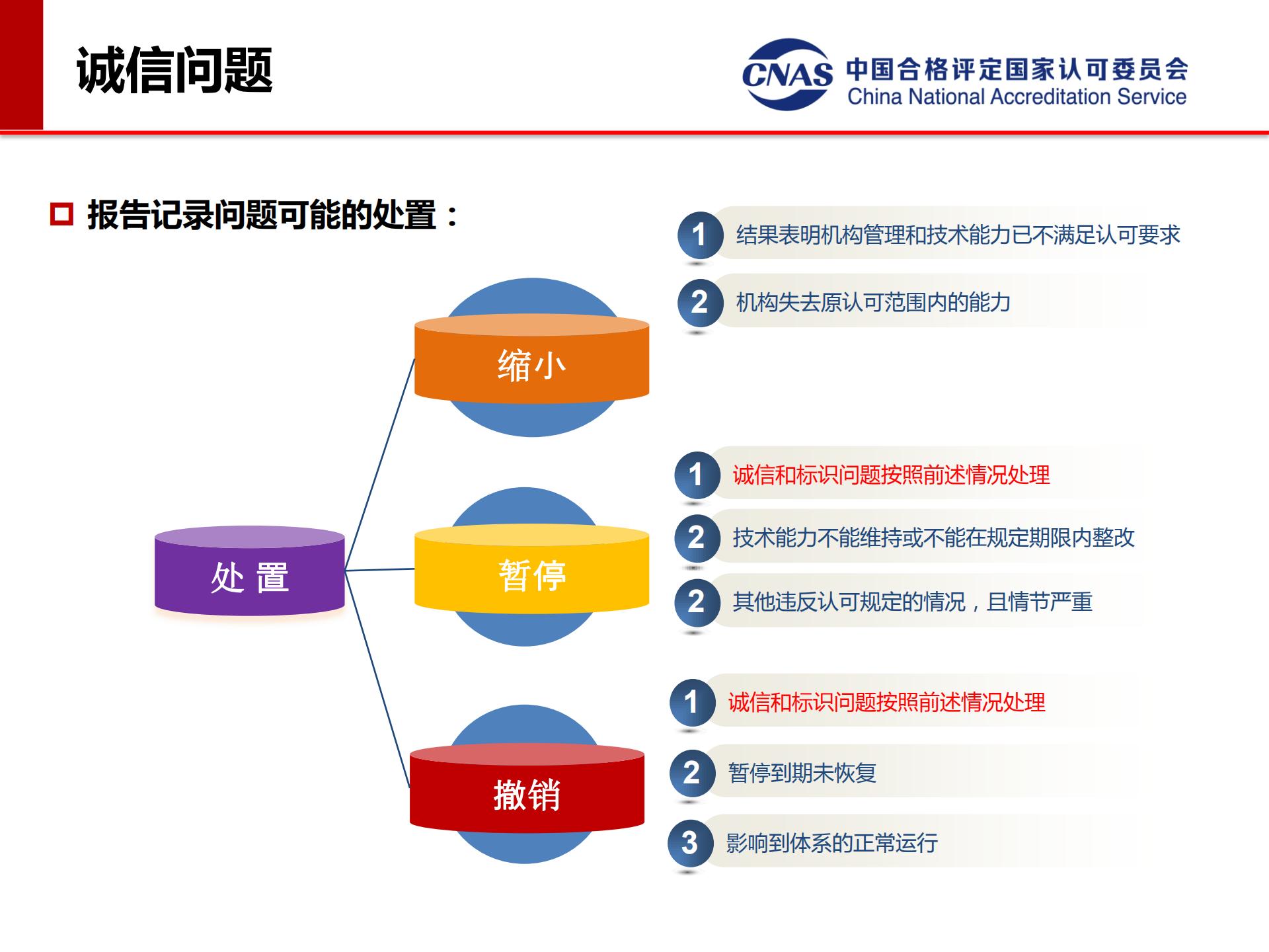专项监督典型案例(发言人:认可七处 冯涛)_21.png