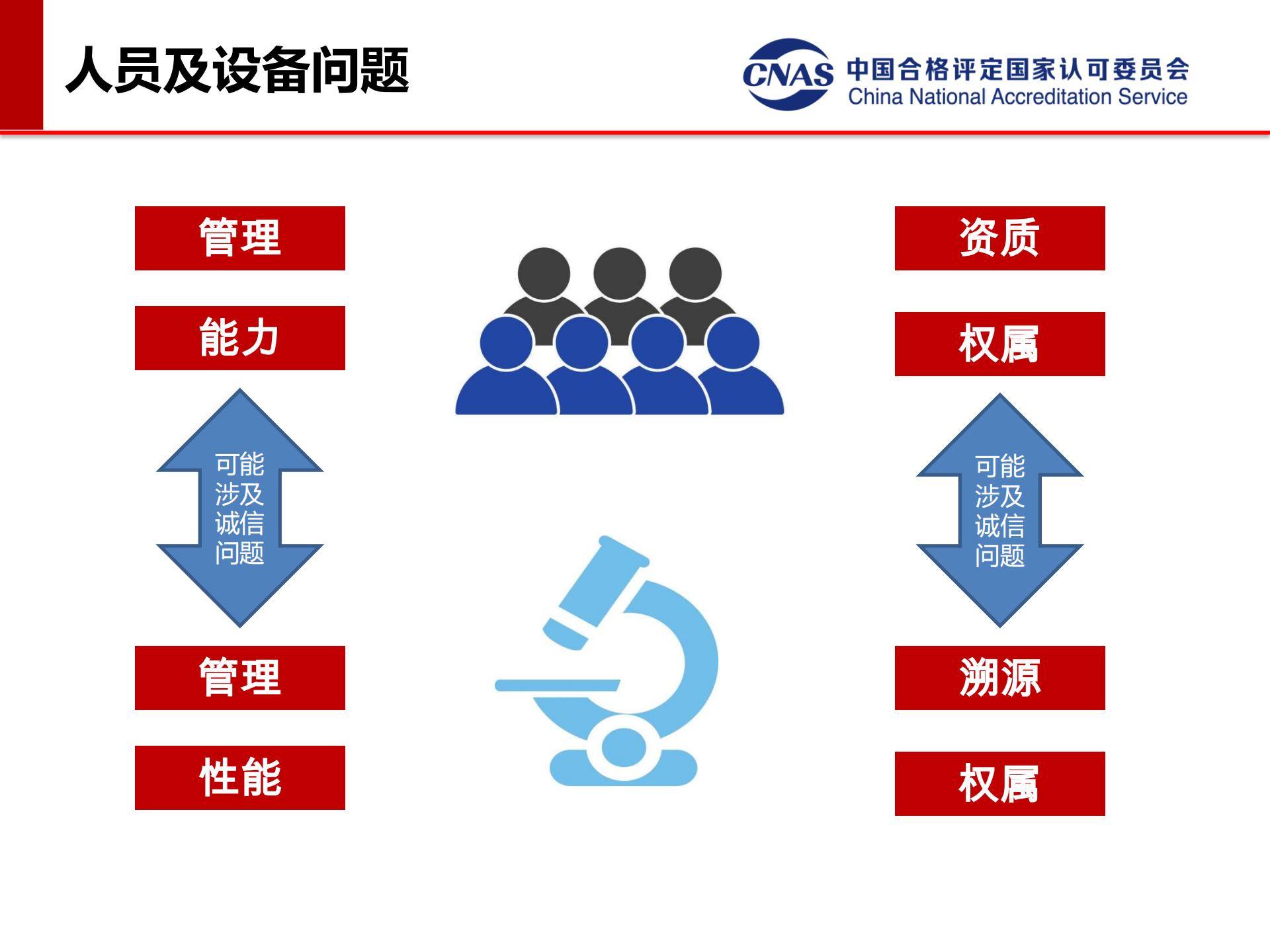 专项监督典型案例(发言人:认可七处 冯涛)_23.png