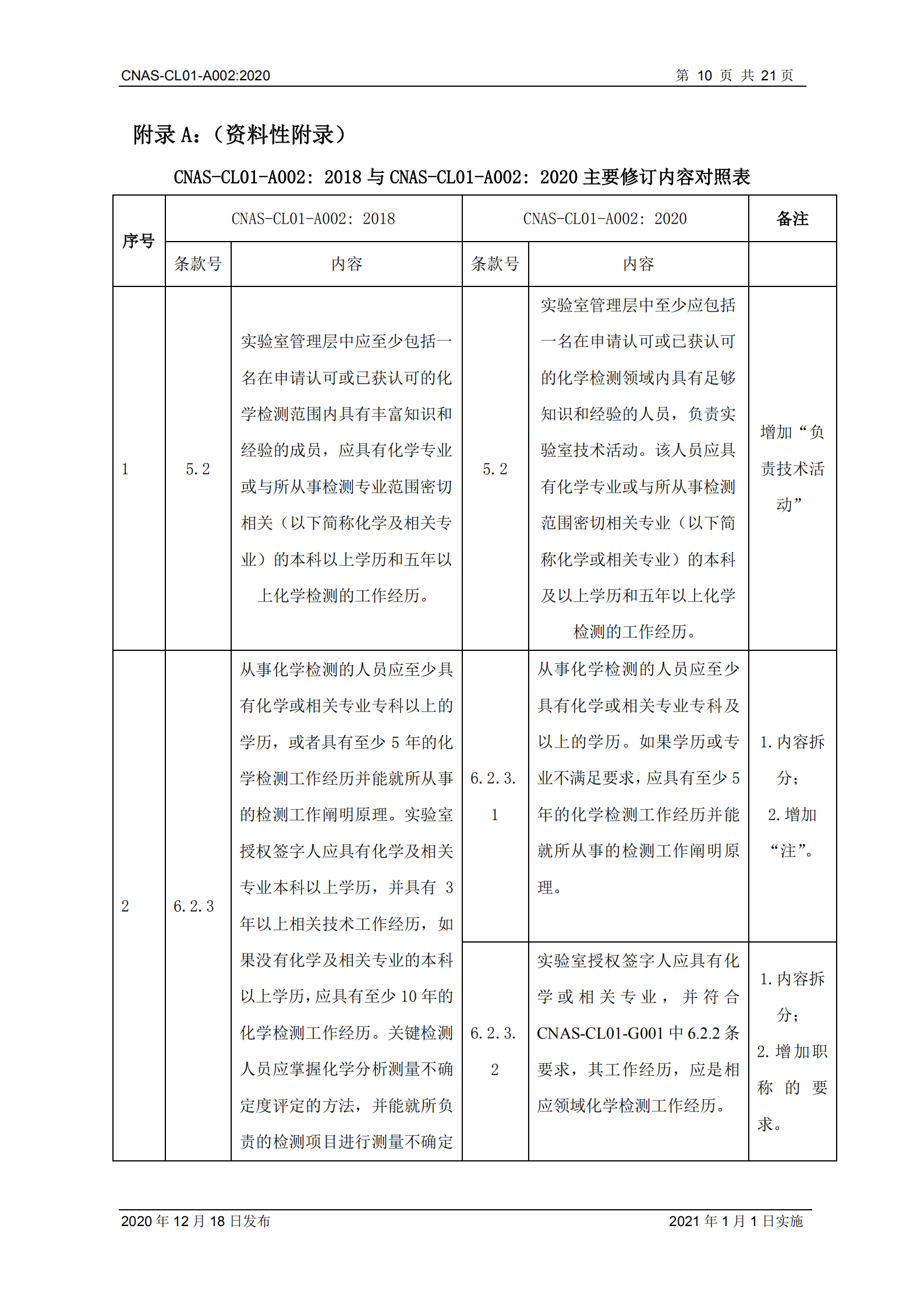 CNAS-CL01-A002_2020_10.png