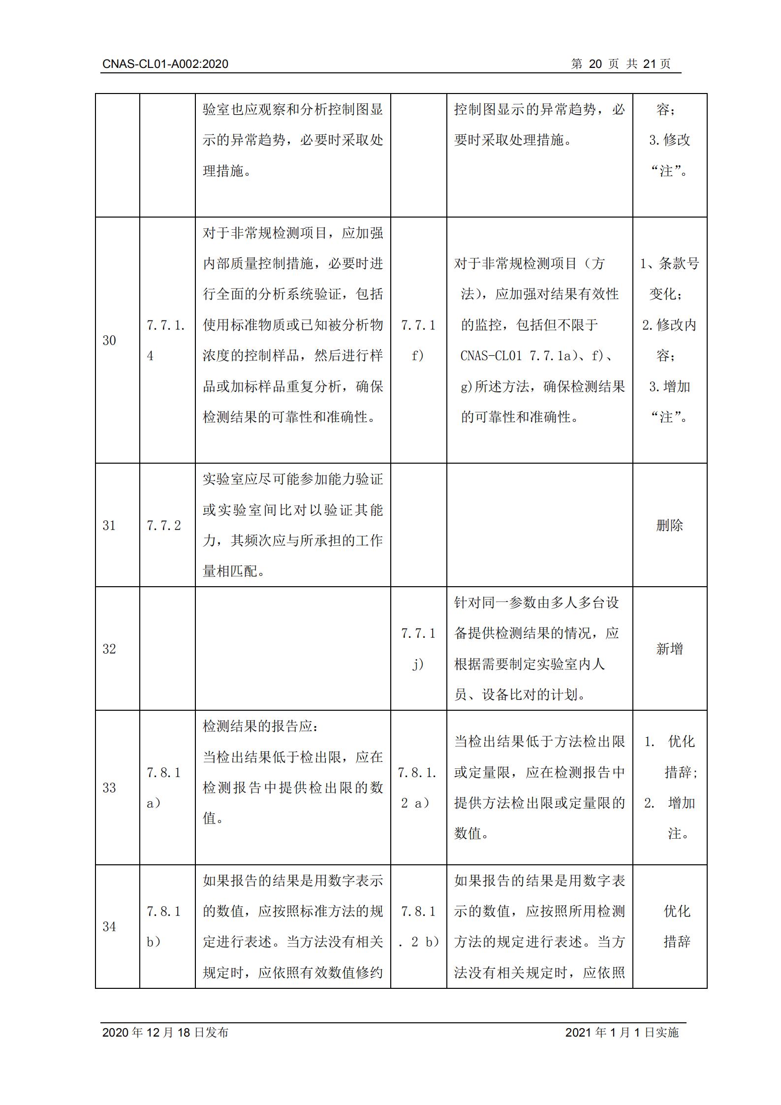 CNAS-CL01-A002_2020_20.png